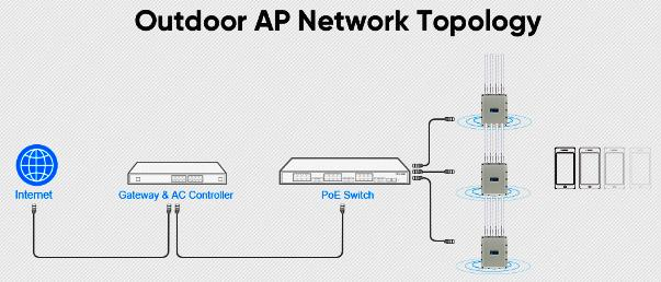 High Power Dual Band 11ax 1800Mbps Outdoor Wireless AP Antenna